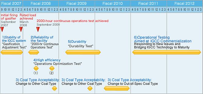 Demonstration Test Schedule