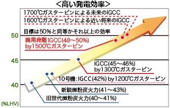 メリット1 発電効率の向上と地球温暖化対策
