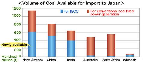 利用炭種の拡大